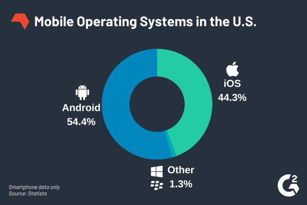 best mobile operating systems statistic