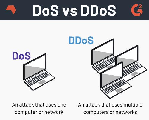 DoS vs DDoS attacks