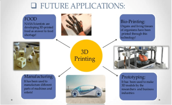 Future of 3D printing