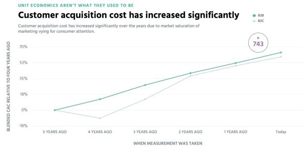 CAC increase graph