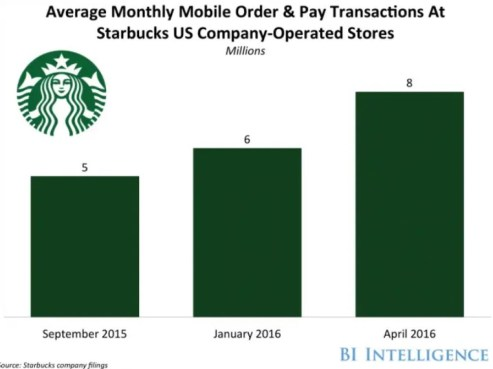 commande mobile mensuelle et transactions Starbucks