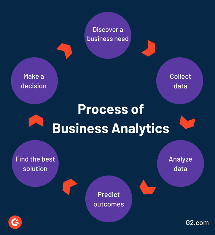 what is business analytics and why you need it for success