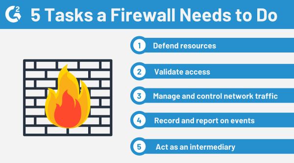 Five Firewall Tasks