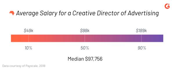 average salary creative director