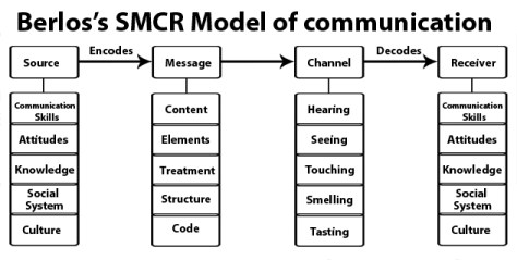 berlo communication model