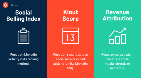 social selling metrics