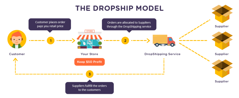 the dropship model