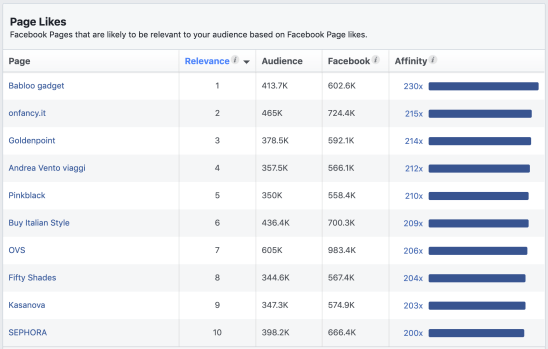 the pages likes section in facebook audience insights