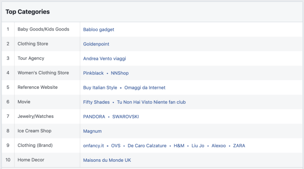 the top categories section in facebook audience insights