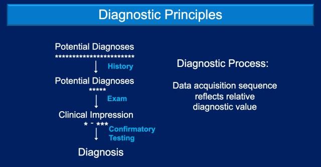Basic principles of diagnostic testing