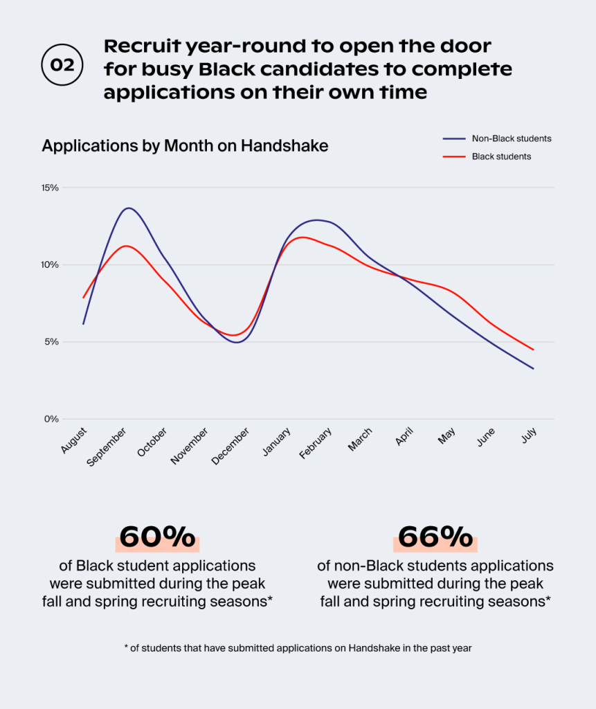 Recruit year-round to open the door for busy Black candidates to complete applications on their own time.