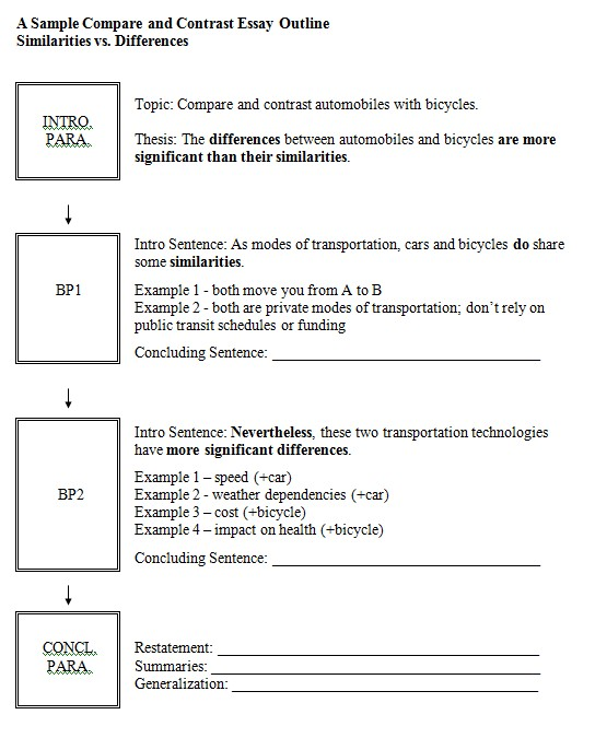 Point Point Compare And Contrast Essay Outline