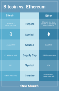 Bitcoin vs. Ethereum What's the Difference?