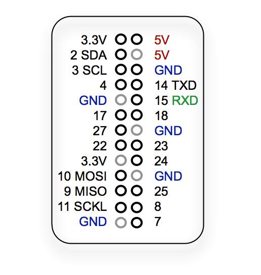 Astounding Raspberry Leaf Time Saving Gpio Reference Guide Pi Supply Wiring 101 Ziduromitwellnesstrialsorg