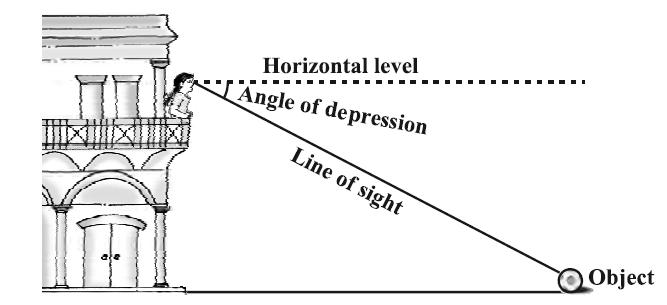 angle of depression