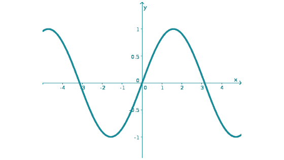 graph of differentiability differentiable function