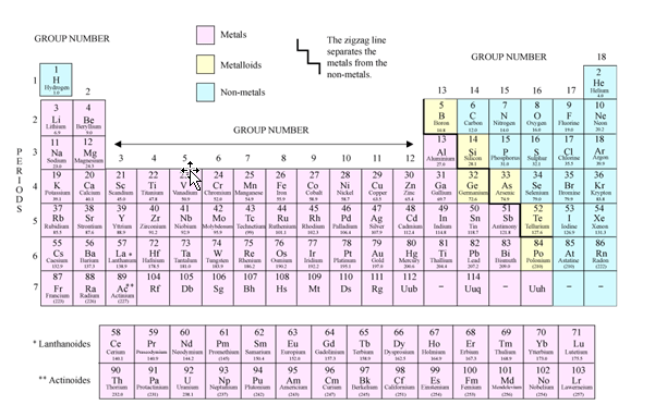 modern periodic table periodic classification of elements