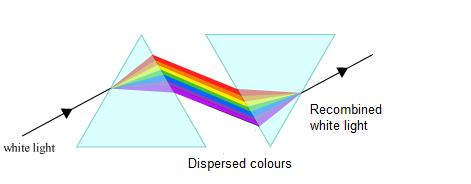 recombination of colours by prism