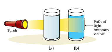 tyndall effect colloidal solution class 10 human eye and colourful world
