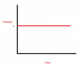Velocity Time graph of uniform velocity