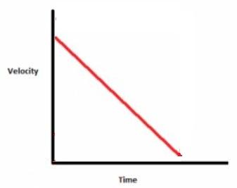 uniform acceleration but initial velocity is non zero