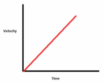 Velocity - time graph uniform velocity