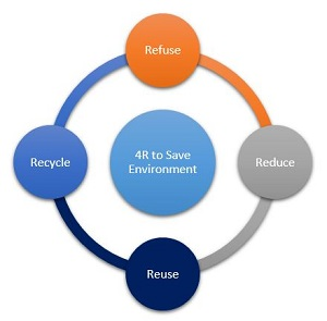 4R's to save environment