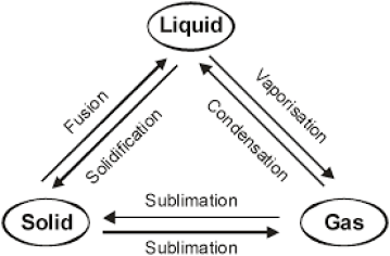 Interconversion of States of matter
