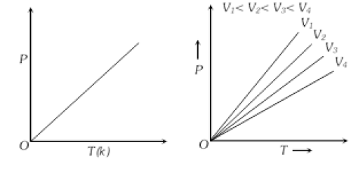 Isochore Graph in States of Matter