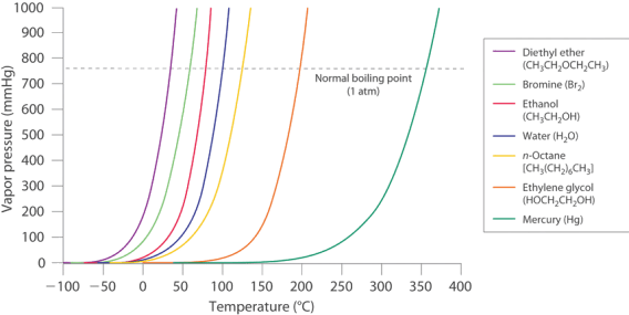 Vapour pressure increases with increasing temperature in states of matter