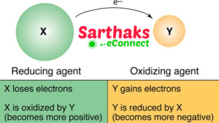 Oxidising and Reducing agent