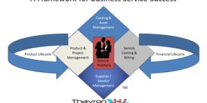 ITFM TBM framework