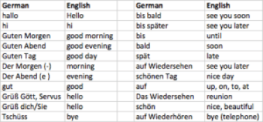 German Lessons For Beginners 3 Hello And Goodbye Learn