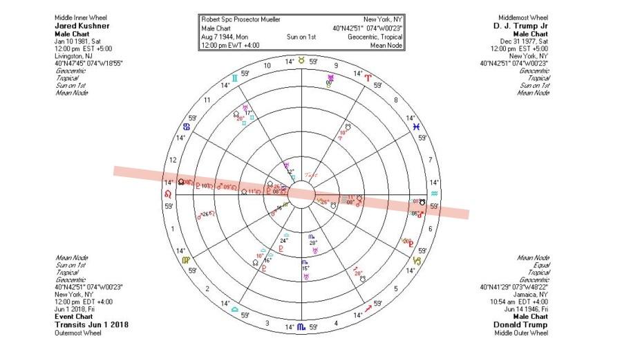 5 chart wheel