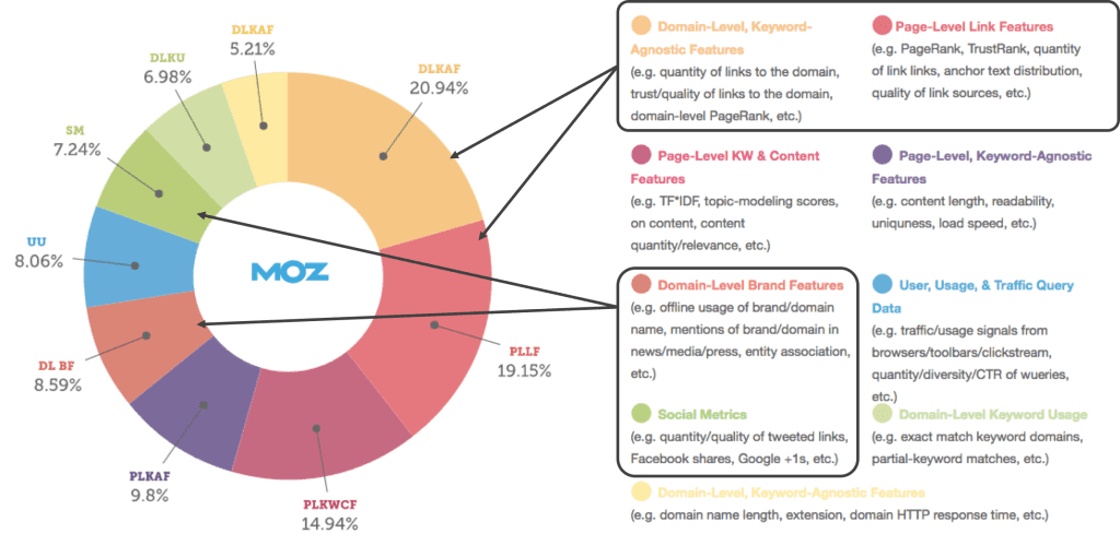 off page seo ranking factors