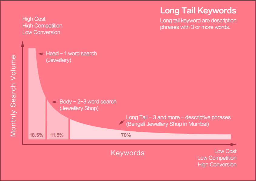 Top 5 Best Long Tail Keyword Research Tools for Beginners In 2018