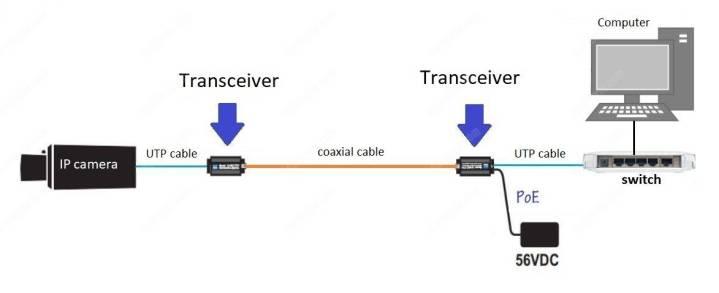 Bộ thu phát NVT cho Hệ thống CCTV