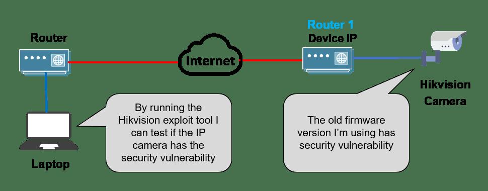 Sơ đồ công cụ khai thác camera IP Hikvision