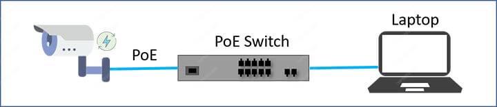 Sơ đồ mạng camera IP