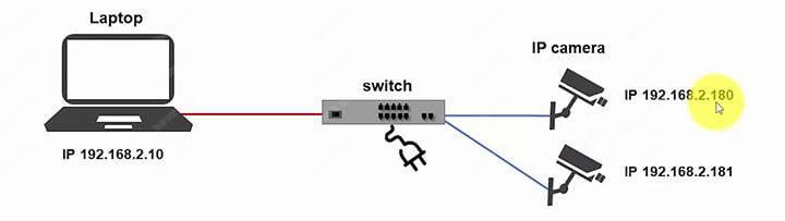 Máy ảnh IP với công tắc và sơ đồ máy tính