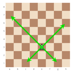 how to correctly move the bishop in chess,How to correctly move the queen in chess, how to correctly move the chess pieces, howe to correctly move the pieces in chess, how to move the pieces in chess, how to move the chess pieces, learn how to play chess, chess for beginners, chess strategy, how to correctly move the chess pieces