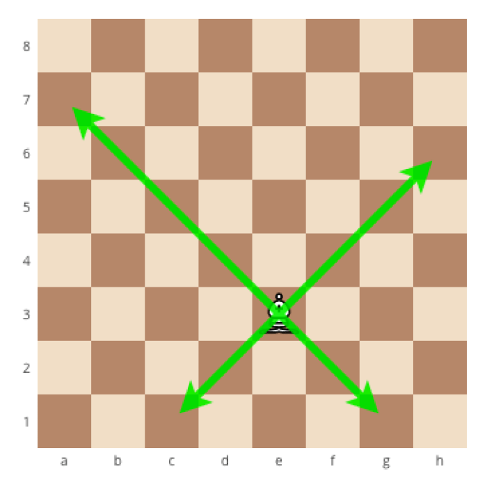 how to correctly move the bishop in chess, how to correctly move the chess pieces, how to correctly move the pieces in chess, how to move the pieces in chess, how the chess pieces move,
