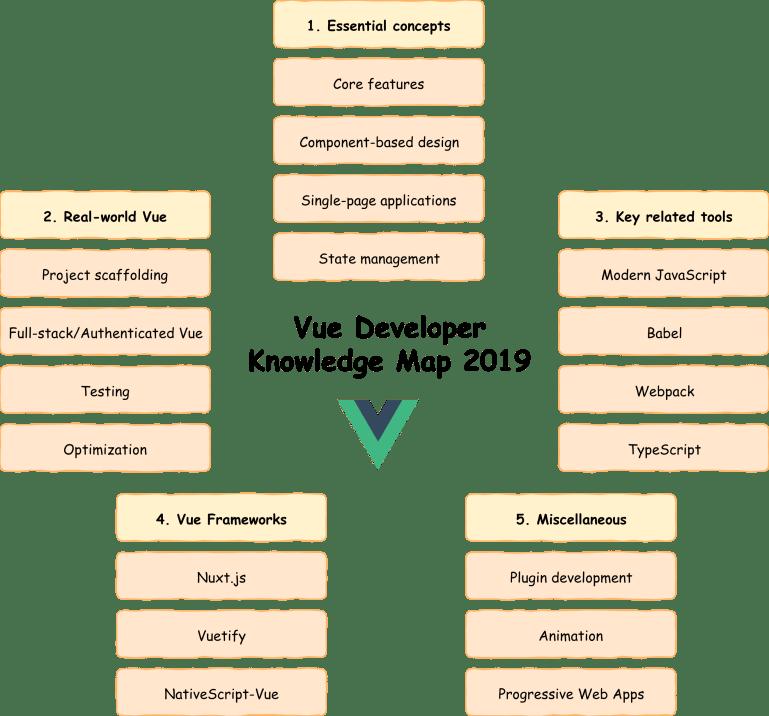 Vue Developer Knowledge Map 2019