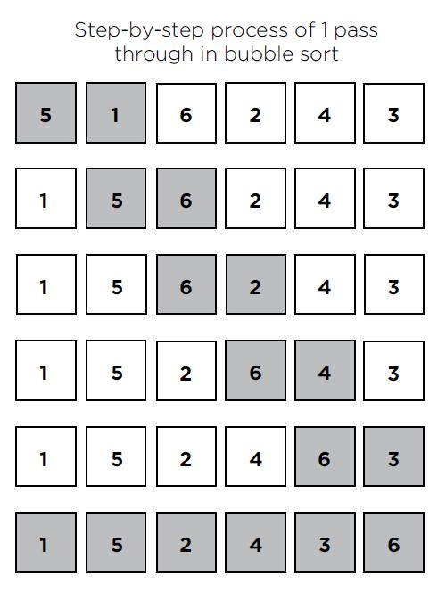 bubble sort sotring algorithm