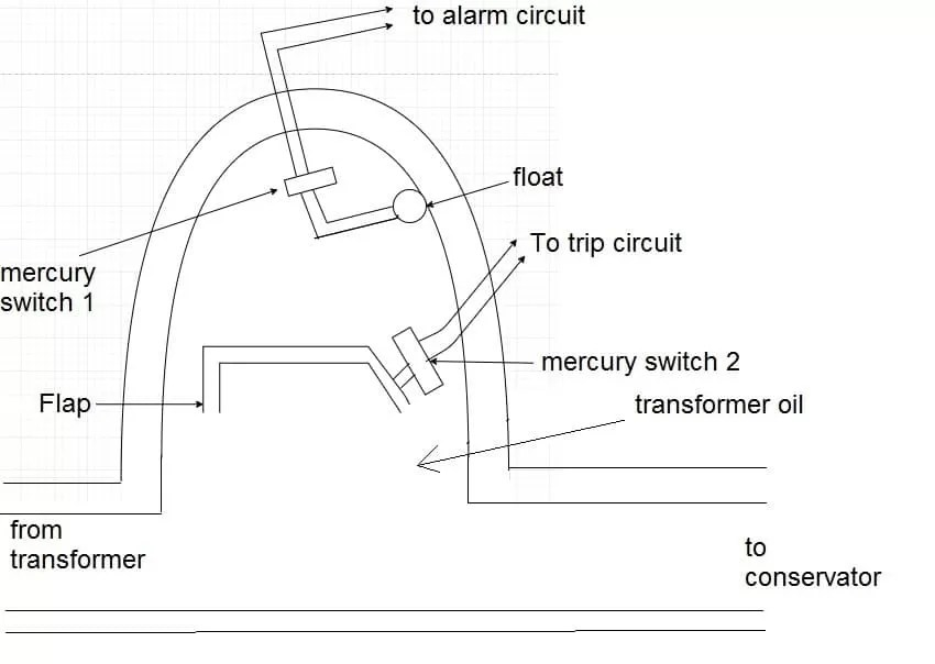 the other mercury switch is attached to a flap and closes a relay  circuit the operation of the relay has two folds  minor fault-in case of  minor faults