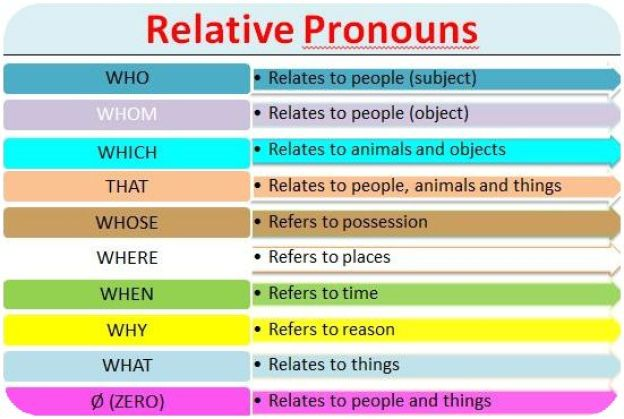 Resultat d'imatges de relatives pronouns