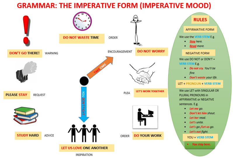 English Worksheet, Grammar-THE IMPERATIVE FORM-Learn English With Africa, October 2016