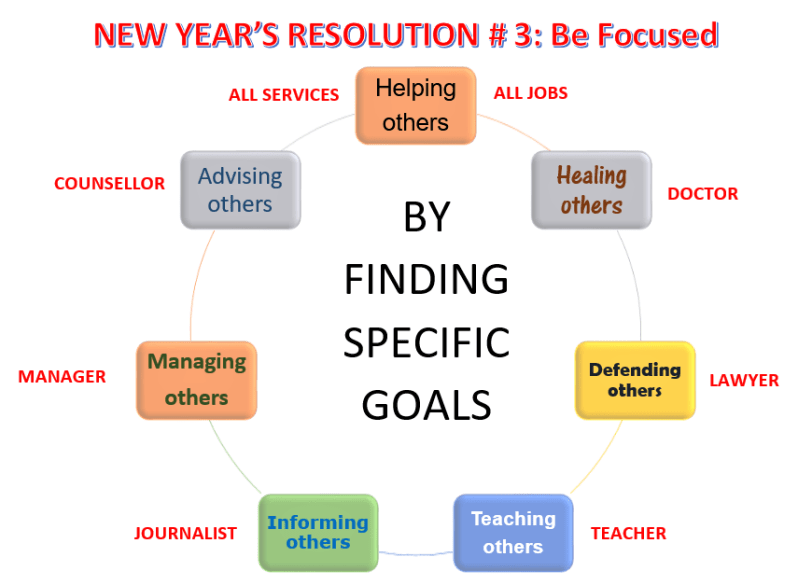 New Year's Resolutions # 3, Be Focused, Learn English With Africa, December 2016-English Worksheets