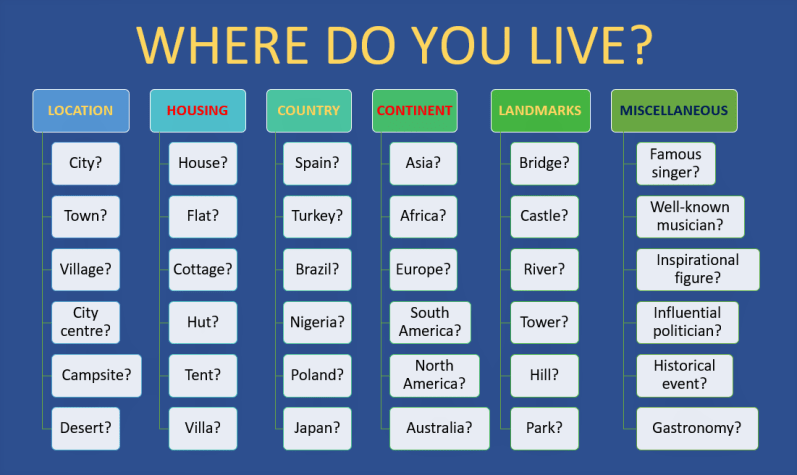English Vocabulary Describing Places Lesson 1 Where Do You Live Learn English With Africa Another good thing is that travelling helps us live and enjoy life. english vocabulary describing places