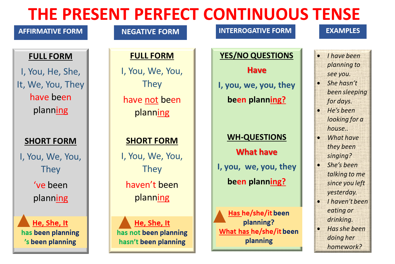English Grammar (Lesson 3): Dialogue Using The Present Perfect Continuous  Tense - Learn English With Africa
